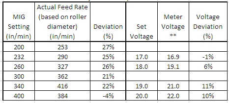 wire speed accuracy?