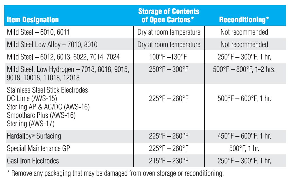 Click Image For Larger Version Name Electrode Storage Reconditioning Jpg Views 364 Size