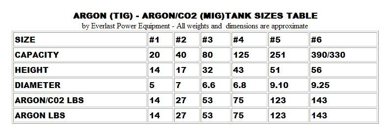 ARGON and ARGON/CO2 TANK SIZES