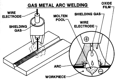 arc welding pros and cons everlast generators rh everlastgenerators com Lincoln 225 Arc Welder Schematic Welder Wire Size Requirements